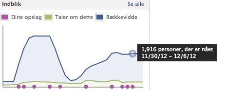 Facebook reach og promoverede indlæg